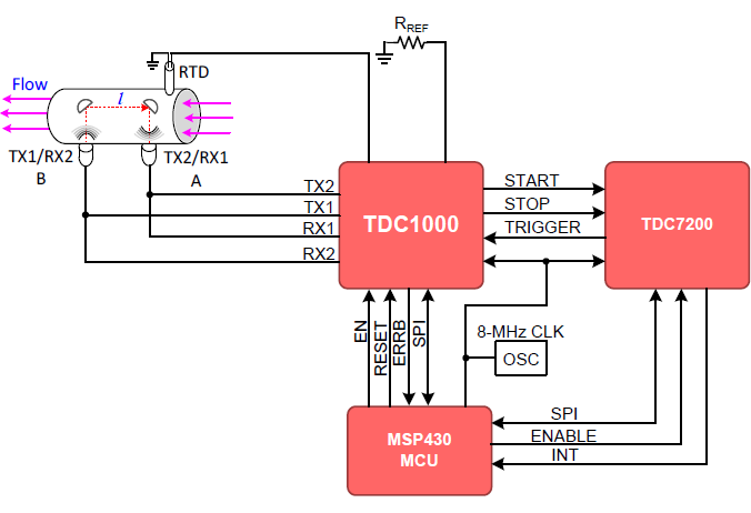 TDC7200 面向水、燃气、热量计量应用的时间数字转换器