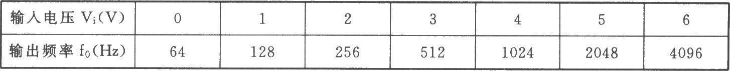 指数式压控振荡器(555)