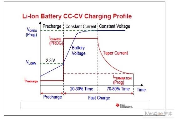 电源管理技术和设计理念