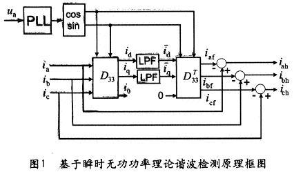 瞬时无功功率理论谐波检测中低通滤波器的应用