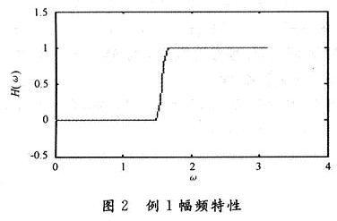 滤波电路幅频响应图