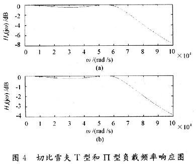 切比雪夫输出电路幅频特性Matlab仿真图