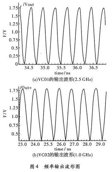频率输出波形图