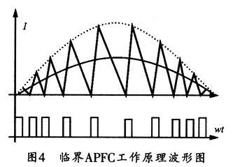 APFC工作原理波形图