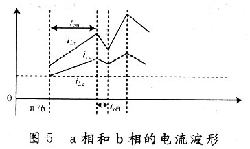 iLa和iLb的波形