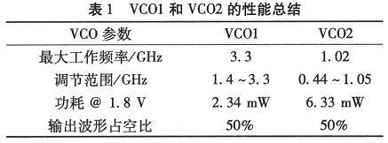 这两种VCO的主要特性