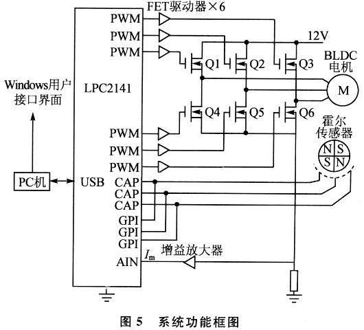 LPC2141的系统功能框图