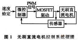 无刷直流电机控制系统框图