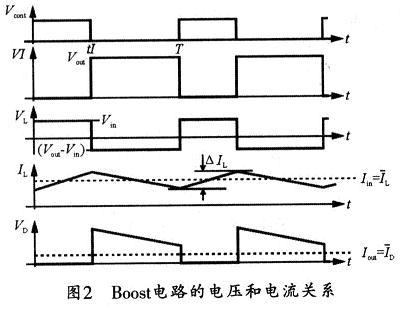 电压和电流的关系图