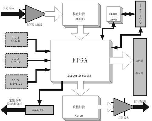 基于fpga的光纤陀螺模拟表头硬件连接图