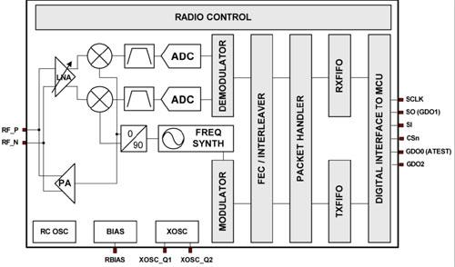 图2CC1100E简化架构图