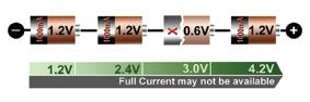 电池组的实例