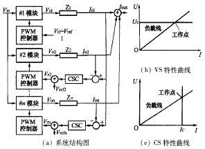 并联电源模块的主-从均流法工作原理图