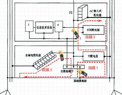 钳形地阻仪测试等电位联结导体回路电阻