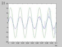 Boost PFC模拟控制器输入电压电流仿真