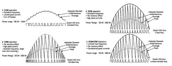 PFC工作模式概述
