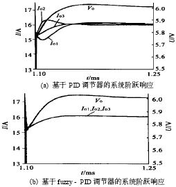 SVPWM中断子程序流程图