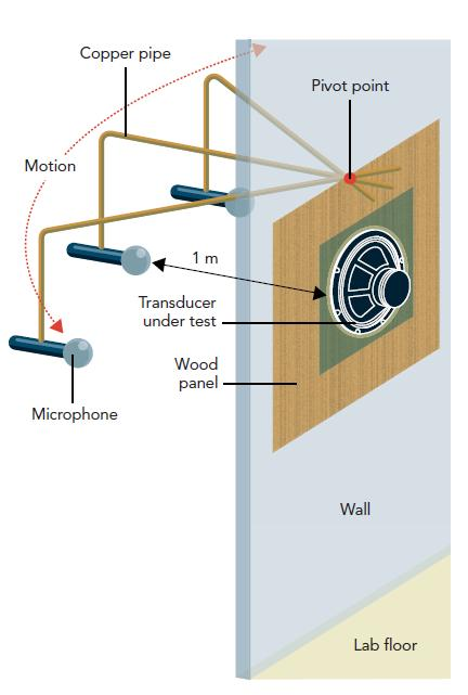 铜管总成使工程师能在受测换能器周围的一个1m弧线内移动麦克风