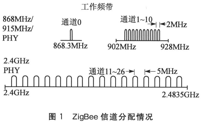 IEEE 802.15.4标准的物理层采用了3个频段
