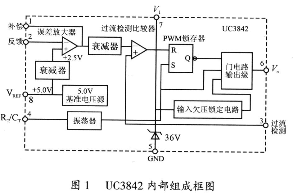 1.2 系统原理   本文以UC3842为核心控制部件,设计一款AC 220V输入,DC 24V输出的单端反激式开关稳压电源。开关电源控制电路是一个电压、电流双闭环控制系统。变换器的幅频特性由双极点变成单极点,因此,增益带宽乘积得到了提高,稳定幅度大,具有良好的频率响应特性。   主要的功能模块包括:启动电路、过流过压欠压保护电路、反馈电路、整流电路。以下对各个模块的原理和功能进行分析。电路原理图如图2所示。
