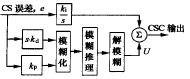 模糊均流控制器结构图