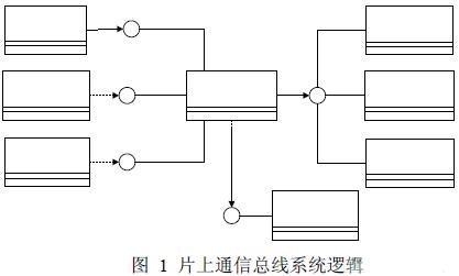 systemc 模块结构图