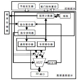 8051存储器结构图