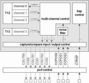 CAPCOM6E框图