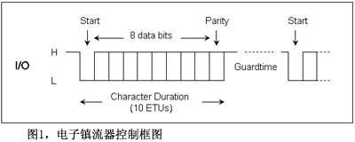 图1电子镇流器控制框图