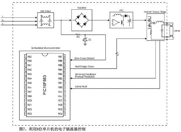 图7利用8位单片机的电子镇流器控制