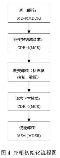 基于can总线与rs485的dsp通信接口设计