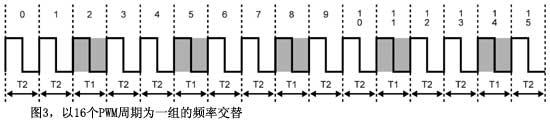 图3以16个PWM周期为一组的频率交替