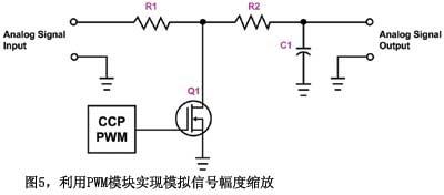 图5利用PWM模块实现模拟信号幅度缩放