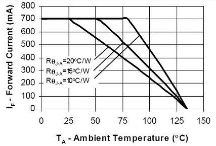 LED对环境温度的典型响应要求