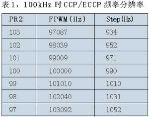 表1100kHz时CCP/ECCP频率分辨率