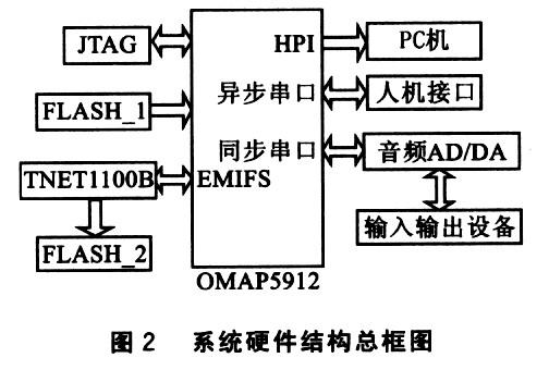 系统硬件结构