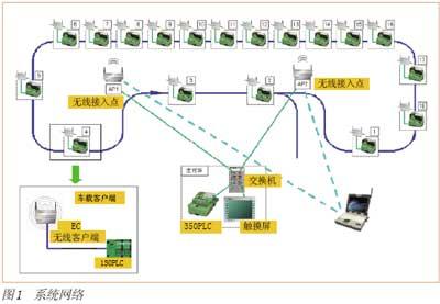系统网络图和主要硬件配置