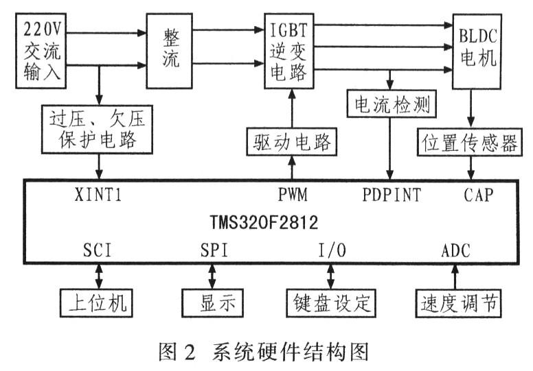 基于TMS320F2812的无刷直流电机控制系统