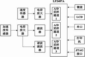硬件系统结构图