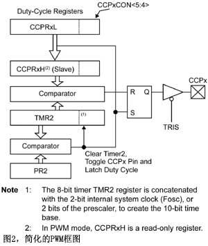 图2简化的PWM框图