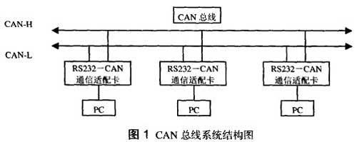 CAN总线系统结构