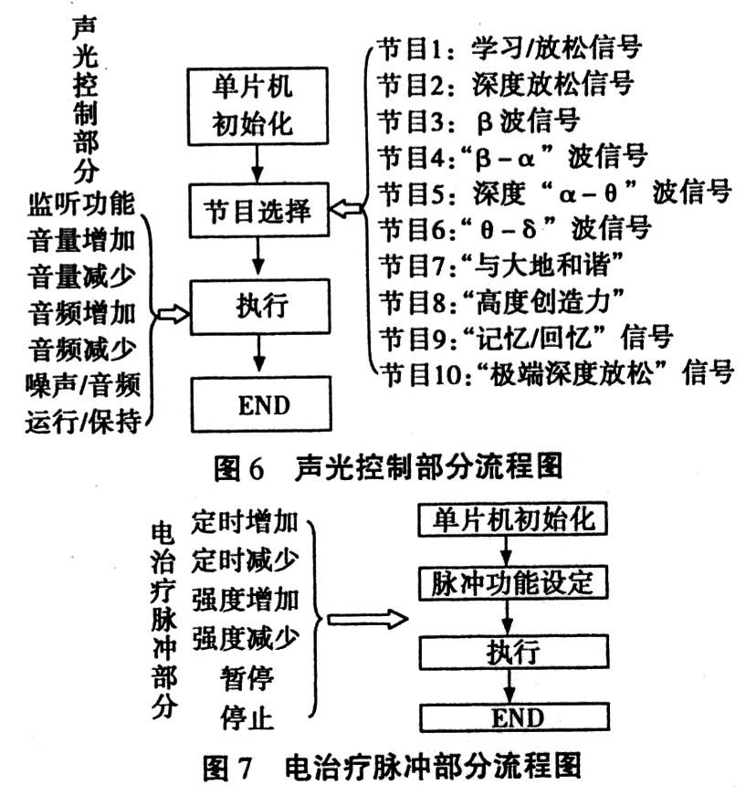 系统声光控制部分流程图