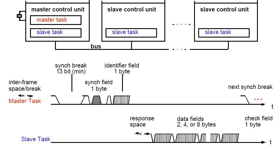 lin总线概述与汽车门控系统设计实例