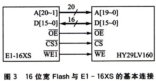 16位模式Flash与处理器E1