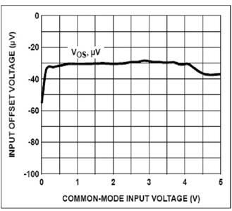 图5:相对于输入共模电压的增强输入轨到轨级输入偏置电压。