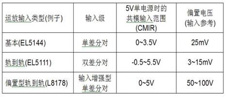 表1:具有三个不同输入级的运放性能特性参数。