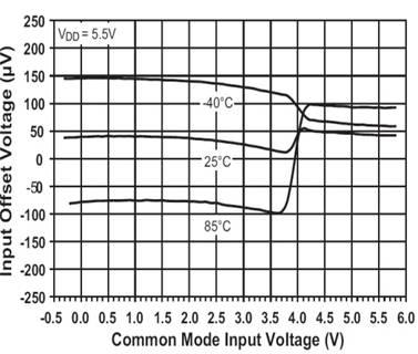 图3:相对于输入共模电压的输入偏置电压。