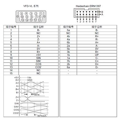 台达vl系列变频器电梯行业应用