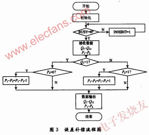 在FPGA中实现误差补偿,其程序流程图 www.elecfans.com