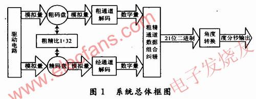 系统总体框图如图1所示,采用集成芯片AD2S82A和AD2S80A www.elecfans.com